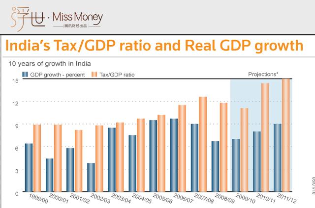纳税人口_疫后经济政策思考 回归经济核心逻辑 聚焦高质量发展(3)
