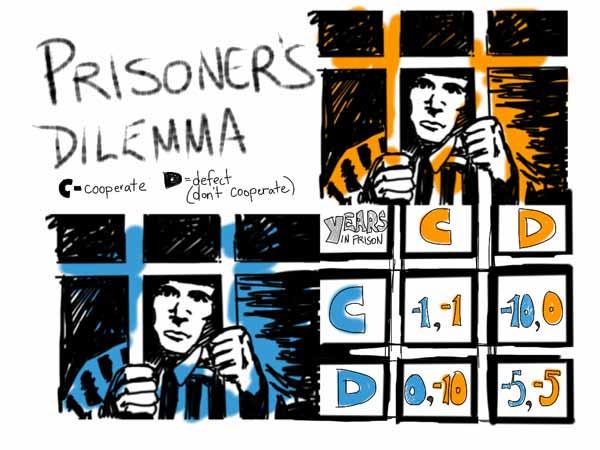 """博弈论中的""""囚徒困境""""表明人类合作存在天然的障碍"""