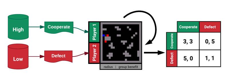 """Deepmind团队正在用""""深度学习""""的工具来研究""""理性智能体""""的合作问题"""