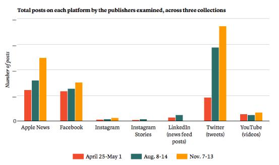 各大社交平台在三个观察周中内容发布数量总计