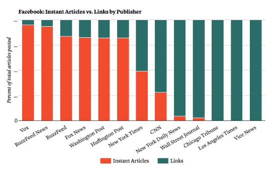各大媒体在Facebook发布的原生内容与网页链接数量对比