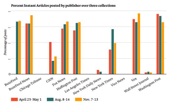 各大媒体在三个观察周内发布的Facebook 即时文章数量对比