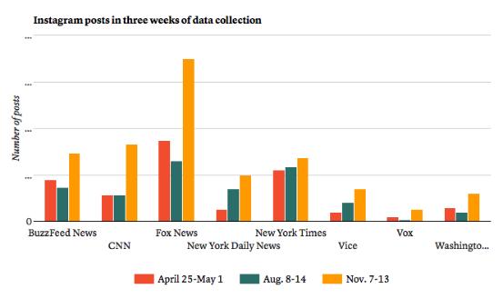 各大媒体在三个观察周发布的Instagram内容数量对比