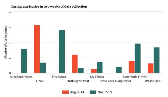 各大媒体在三个观察周内发布的Instagram内容数量对比