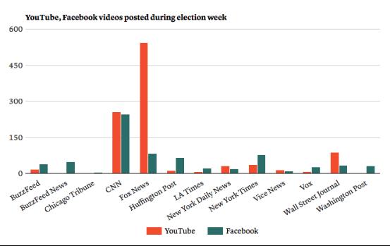 各大媒体在YouTube和Facebook上发布视频数量对比