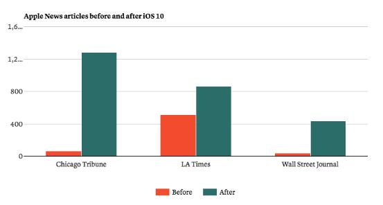 三家订阅制媒体在Apple News上的内容发布数量对比