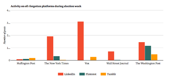 各大媒体在三个分众平台上内容发布数量对比