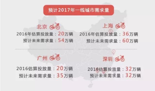 部分一线城市共享单车需求量