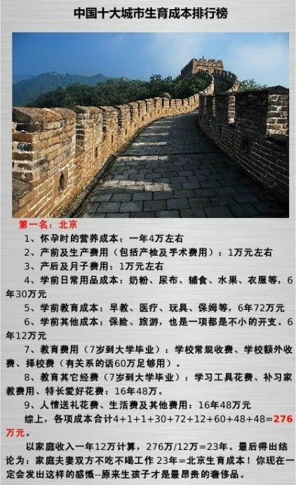 网传十大城市生育成本排行:北京276万排第一,网络截图