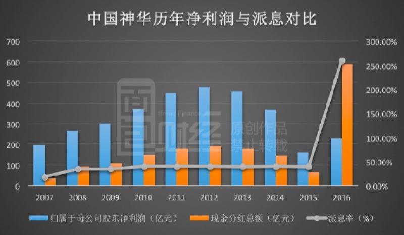 中国神华豪气分红590亿,是个好开始