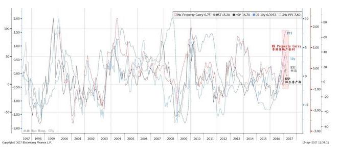 作为再通胀交易指标的中国PPI正在与其他周期性指标一起回落