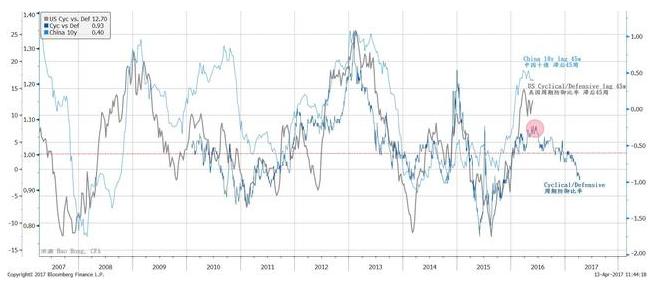 中国周期性板块的相对表现见顶预示着再通胀交易即将落幕