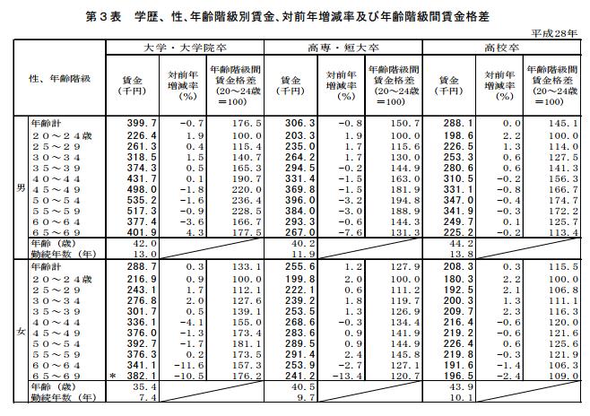 日本厚生省的年度工资构成基本统计报告,多达数十页,内容非常完善,对不同行业、年龄、性别均有详细统计