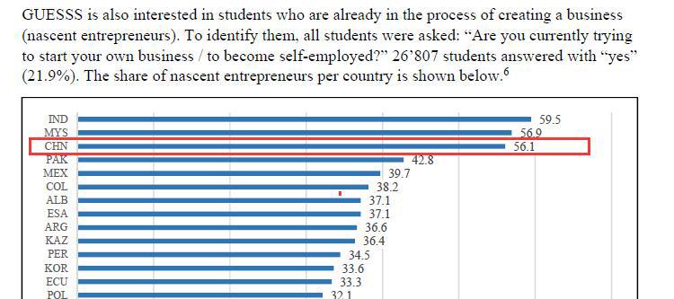 《全球大学生创业精神调查》里,回答正在创业的中国大学生位列第三,仅以微弱之差落后于印度、马来西亚的同龄人