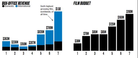 票房收入与影片成本统计
