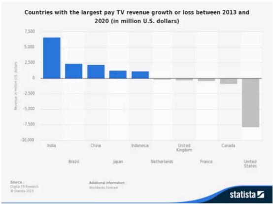 2013-2020年各国电视付费收入增长或亏损情况