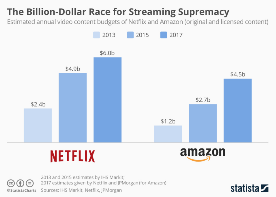 Netflix和Amazon的年度原创内容预算