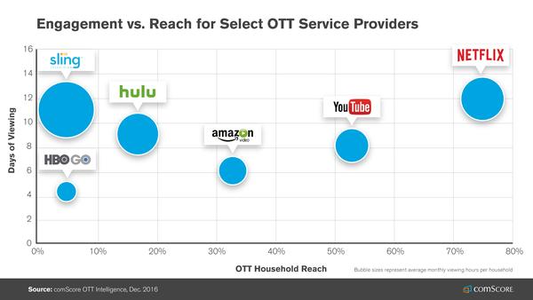OTT服务订阅者的参与度与覆盖量