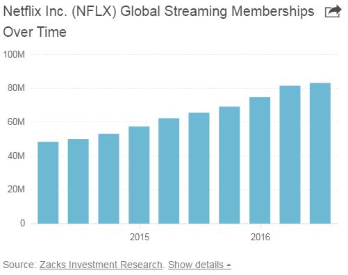 2016年Netflix订阅数量