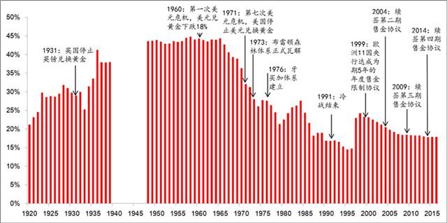 数据来源:国际联盟,IMF,世界黄金协会,黄金矿业服务公司,Gold Sheet,美国地理统计 注:1920-1939,为国际联盟21国数据,1940年开始为全球(含国际组织)数据