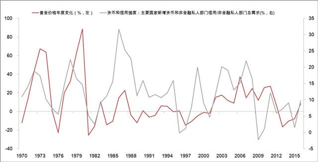 数据来源:Bloomberg, Haver  注:货币和信用强度使用美国、英国、日本、德国、法国、意大利、西班牙、中国、加拿大等九个国家数据,约占全球GDP总量的63%