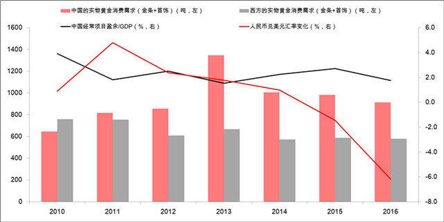 数据来源:世界黄金协会,IMF