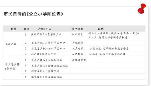 上海一位市民自制的《公立小学顺位表》,因各区县政策不同,并不100%准确,但仍有一定的参考价值