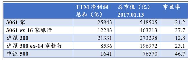 表二:常用指数市盈率统计,统计时间2017年1月