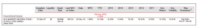 表一:国外知名基金的市场中性基金最大回撤54%,夏普比率小于1