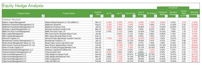 表二:18个国际知名市场中性对冲基金样本中最大回撤大于20%的占50%,夏普比率低于1的占90%,夏普比率低于0.5的占30%