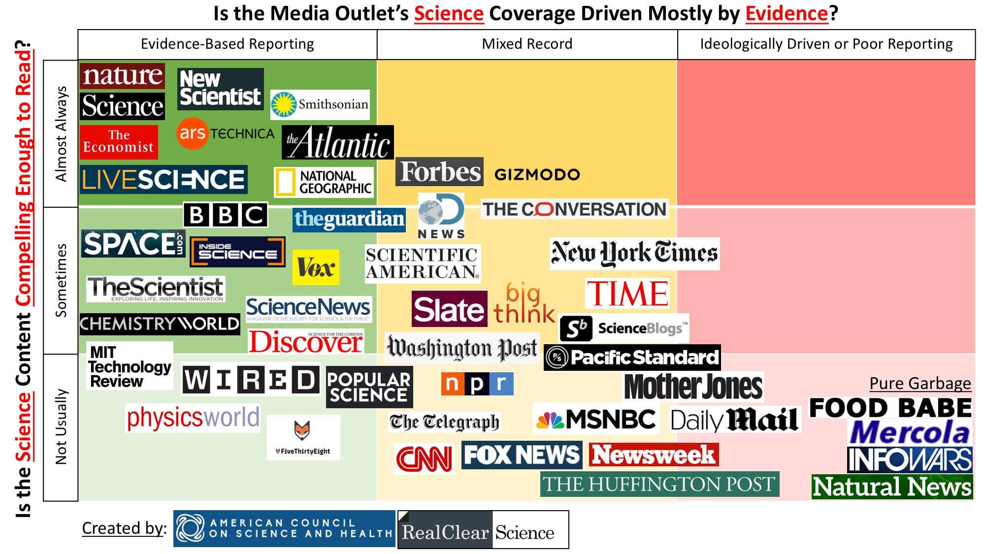 """美国科学网站制作的媒体机构评比表:横轴表示基本可信性,纵轴表示媒体竞争力,左上角的媒体是""""上上之选"""""""