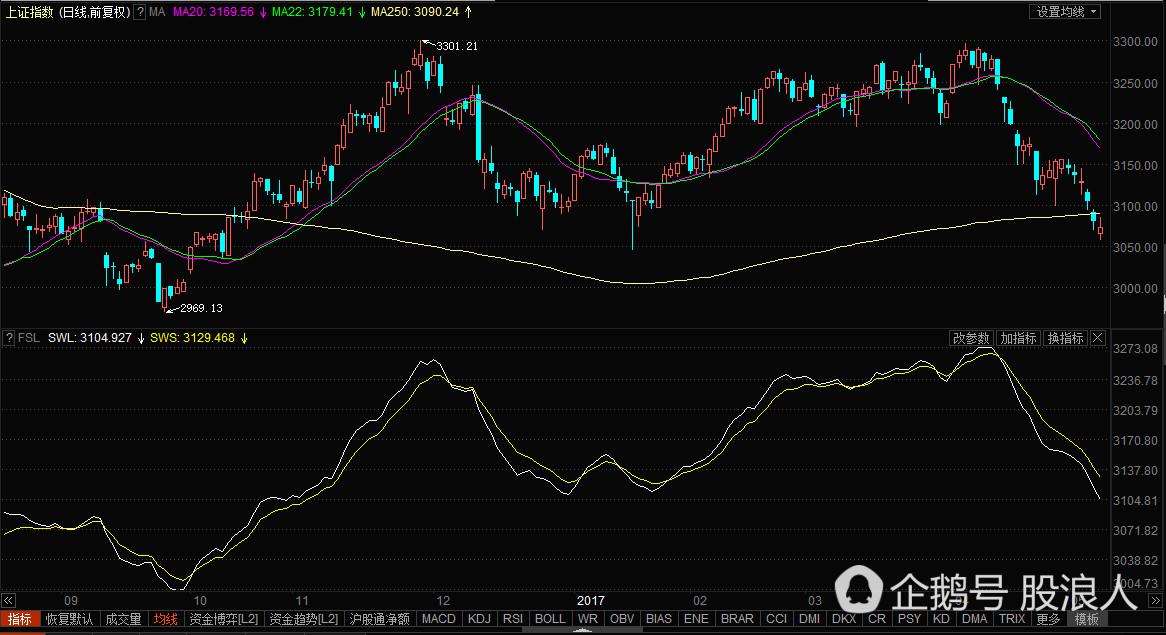 市场分歧!分水岭指标能看清你股票的趋势!