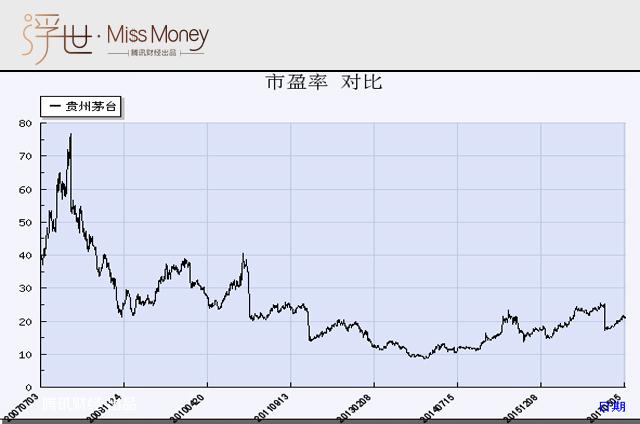 贵州茅台10年市盈率变化
