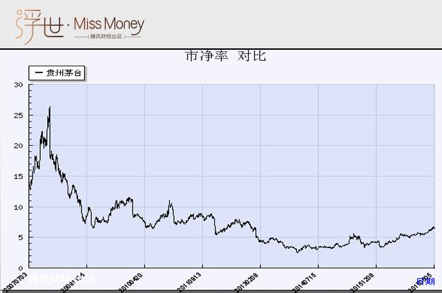 贵州茅台10年市净率变化