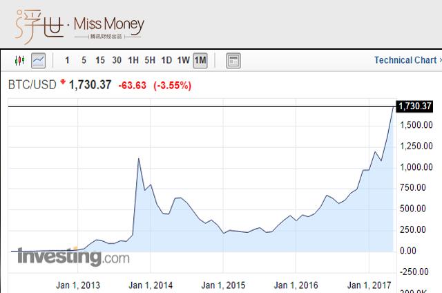 比特币历年价格的行情图