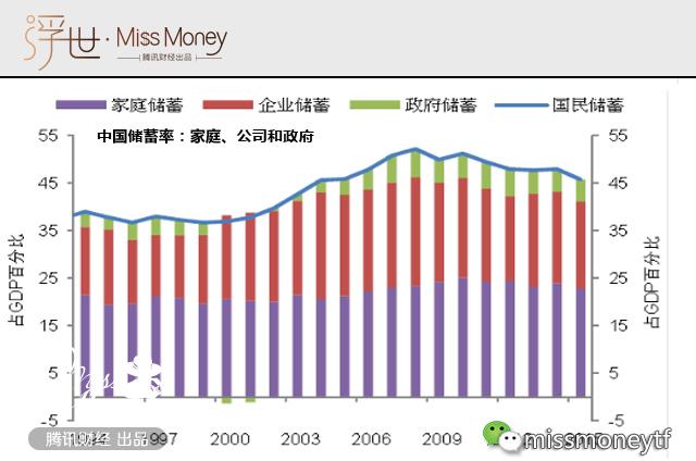 图为中国家庭、公司、政府储蓄占GDP百分比