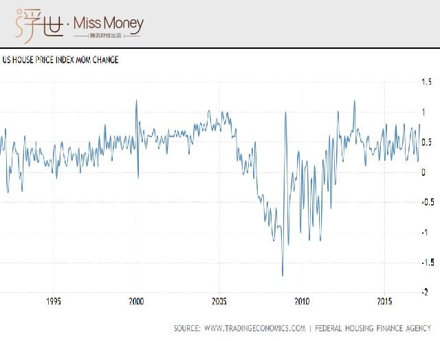 美国房屋价格指数图