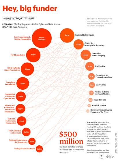 谁是非盈利新闻组织的捐赠者?