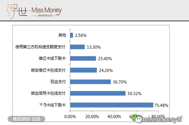 图为:2016年用户日常消费支付方式;数据来源:卡讯网