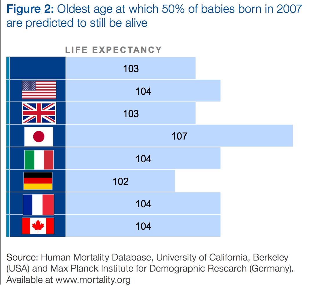 """""""活到100岁""""越来越不是天方夜谭。图为世界经济论坛白皮书给出的各国2007年出生人口的寿命期望"""