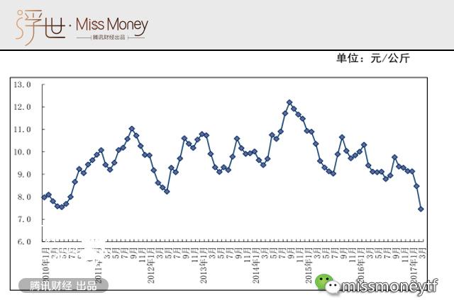 中国国内鸡蛋价格