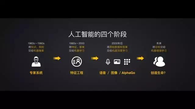 王小川演讲ppt,指出人工智能发展的四个阶段