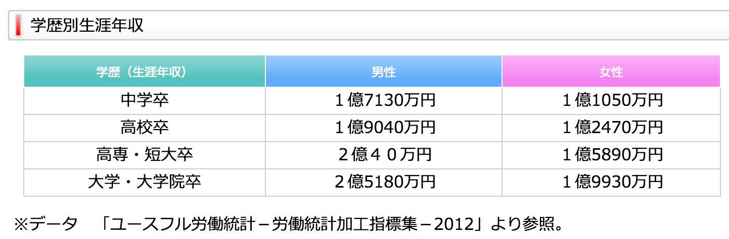 日本短期大学和专修学校的毕业生,终生的收入报酬相当不错,比大学生低不了太多