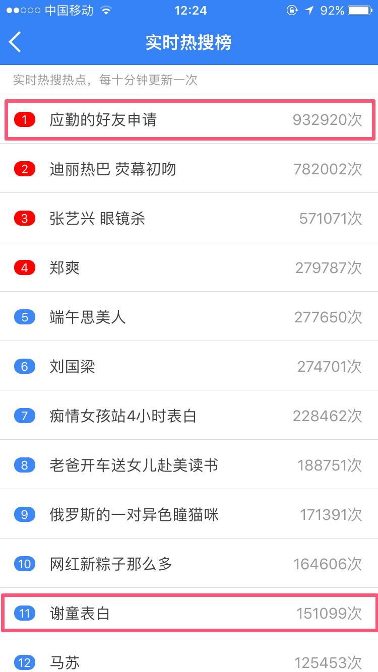 """""""应勤的好友申请""""占据微博热搜榜首,""""谢童表白""""也入榜单"""