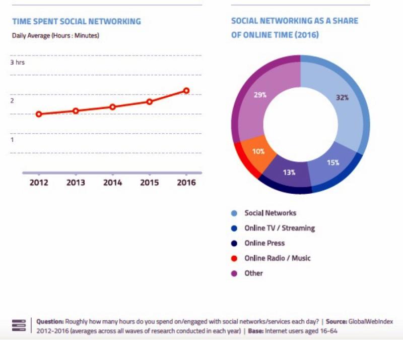 社交媒体使用时长、总体时间占比