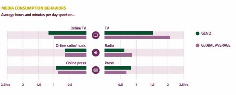 Z一代与全球用户媒体消费习惯对比