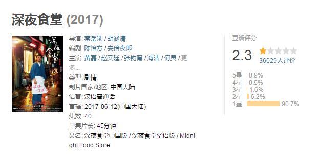 豆瓣网上华语版《深夜食堂》的评分
