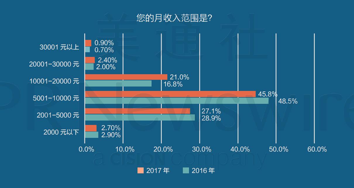媒体内容生产者收入情况2016VS2017对比