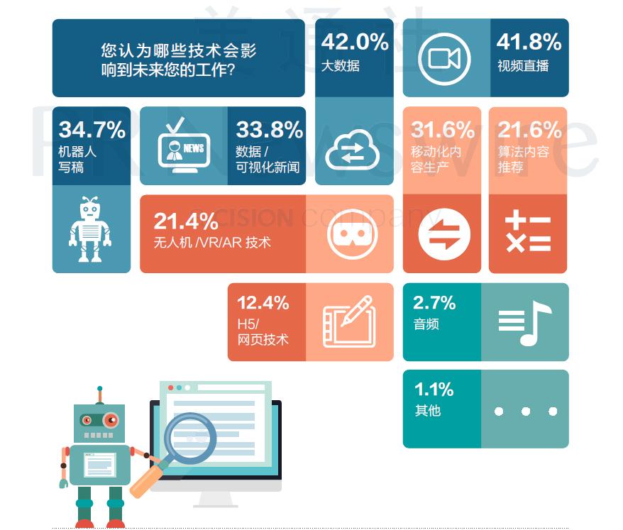 影响媒体内容生产者未来工作的技术因素