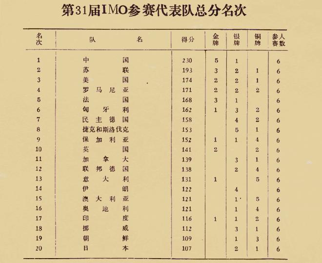 图:1990年,在北京举行的第31届IMO各国积分排名表